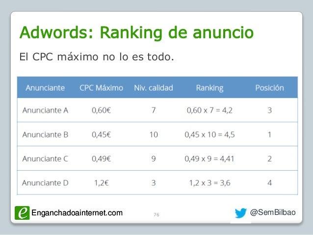 Enganchadoainternet.com @SemBilbaoEnganchadoainternet.com Adwords: Ranking de anuncio 76 El CPC máximo no lo es todo.