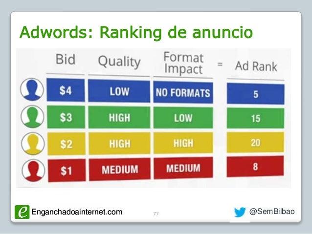 Enganchadoainternet.com @SemBilbaoEnganchadoainternet.com Adwords: Ranking de anuncio 77
