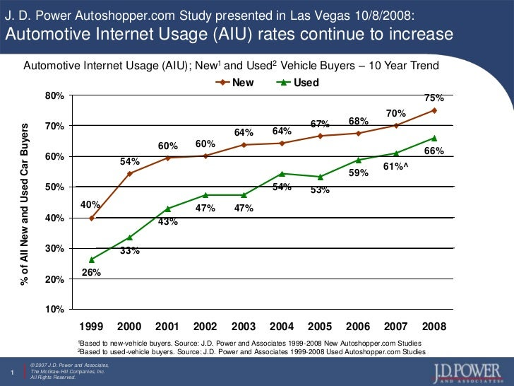 J. D. Power Autoshopper.com Study presented in Las Vegas 10/8/2008: Automotive Internet Usage (AIU) rates continue to incr...