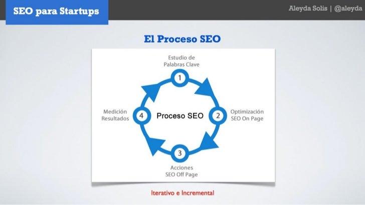 SEO para Startups - Aleyda Solis