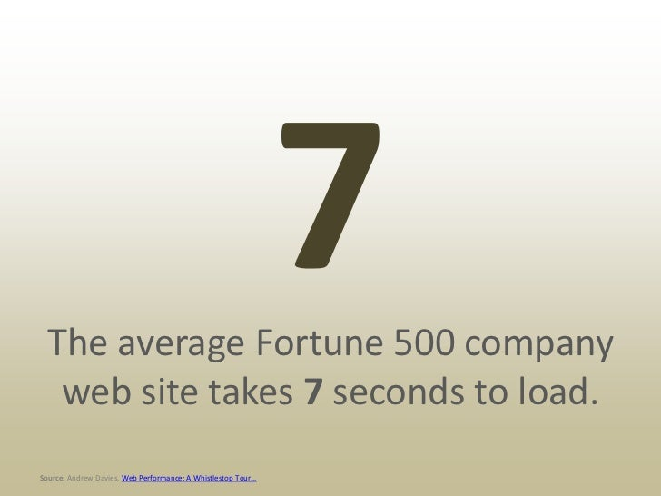 For every 1 second of load time,           conversion drops by 7%.Source: Strangeloop