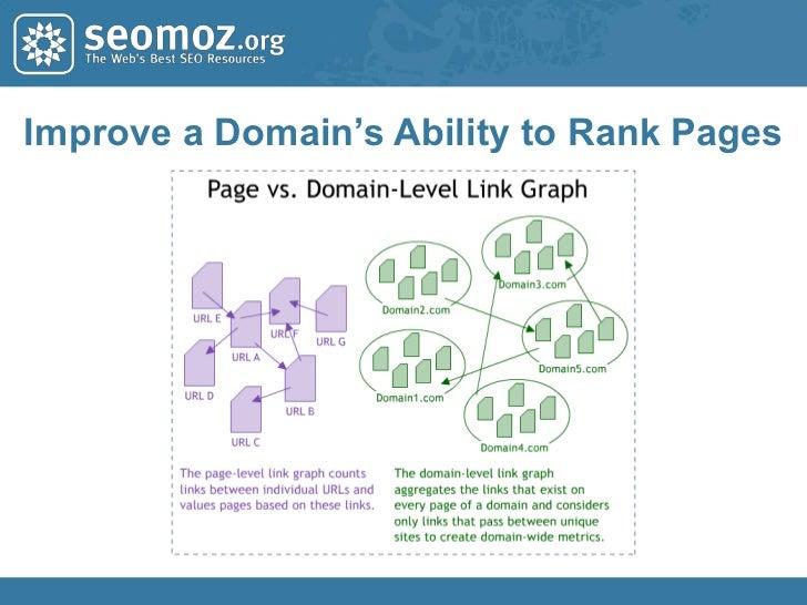 Tools Can Help Provide Scores<br />www.seomoz.org/mozbar<br />
