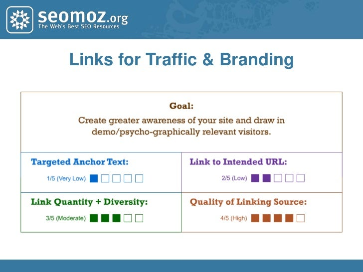 Matching the Right Link Building Strategies<br />to Your Organization's SEO Goals<br />