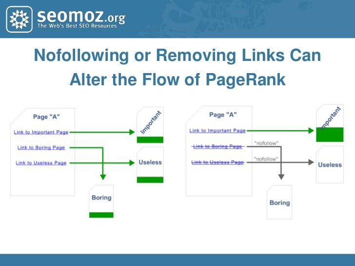 The Flow of PageRank<br />