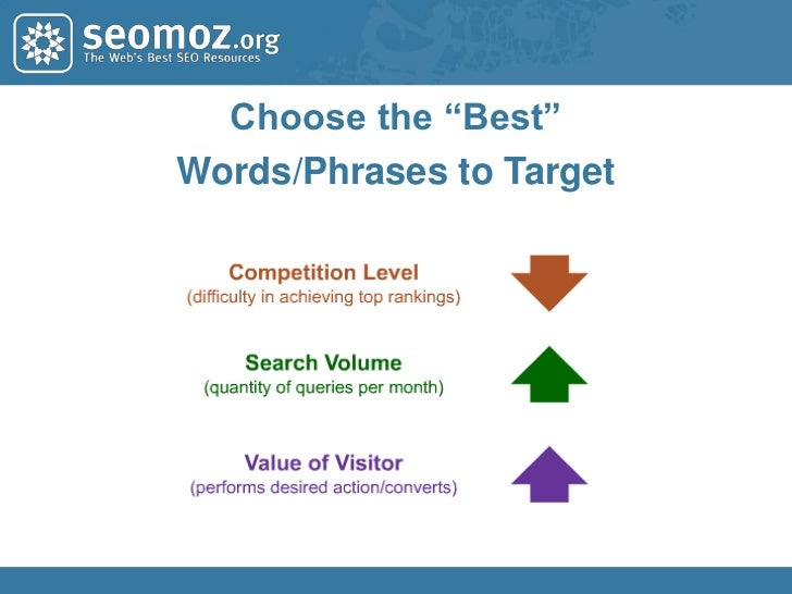 The Goals of Keyword Research<br />