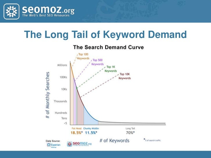 Identify High Value Keywords<br />