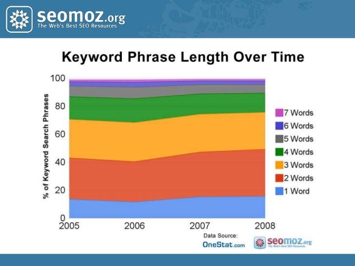 The Keyword Demand Landscape<br />