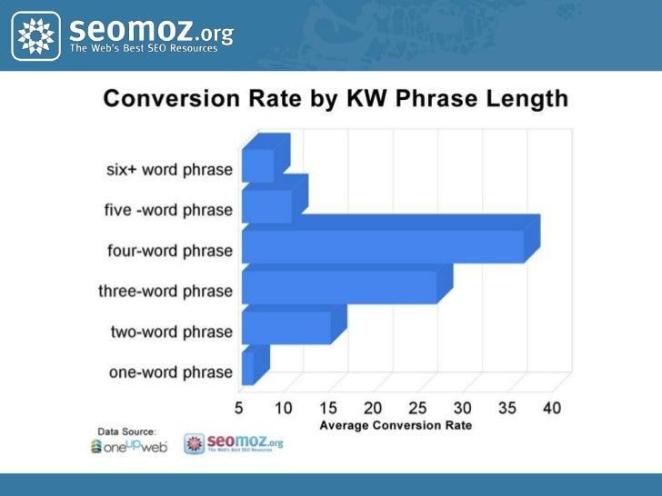 The Long Tail of Keyword Demand<br />