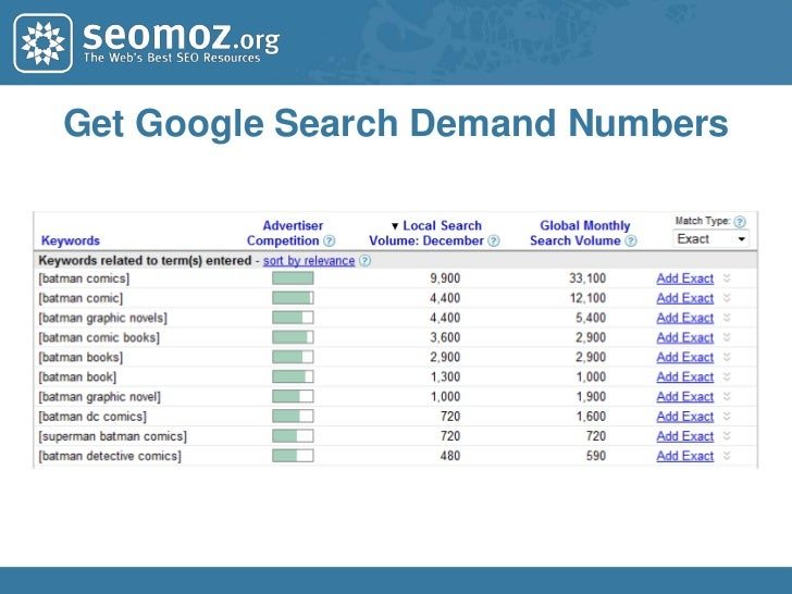 Competitive Keyword Research<br />Restrict query<br />to competitor's<br />domain<br />