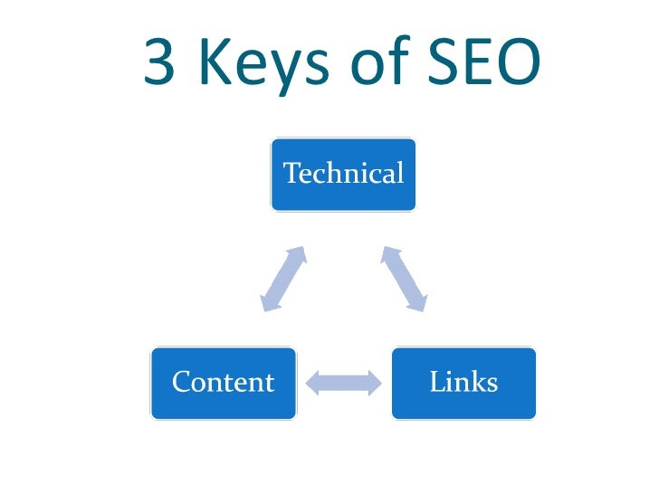 SEO Basics - The What and Why of SEO