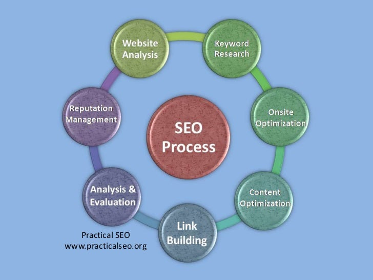 Practical SEO<br />www.practicalseo.org<br />