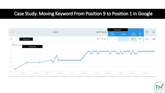 Case Study: Moving Keyword From Position 9 to Position 1 in Google Redacted Redacted Redacted