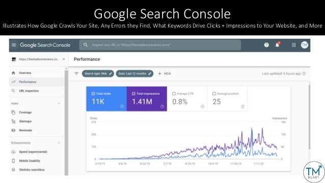 For Every New Page You Create, Fetch • Both Bing Webmaster Tools and Google Search Console allow you to manually fetch pag...