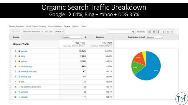 You've Got My Attention, So How Do I Grow my Traffic?