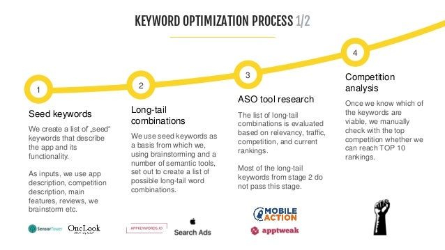KEYWORD OPTIMIZATION PROCESS 2/2 TITLE SUBTITLE KEYWORD FIELD Note: on Google Play is the Keyword field in the diagram on ...