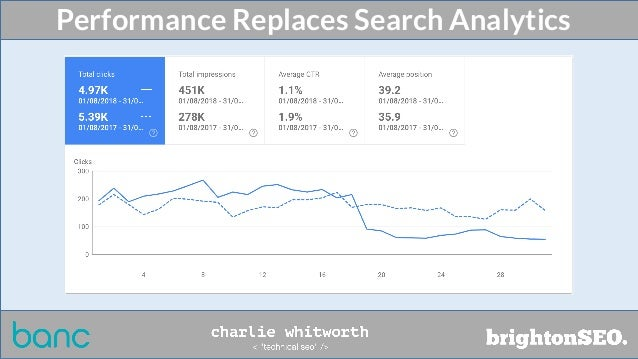 Performance Replaces Search Analytics