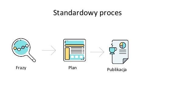 Standardowy proces Frazy Plan Publikacja User