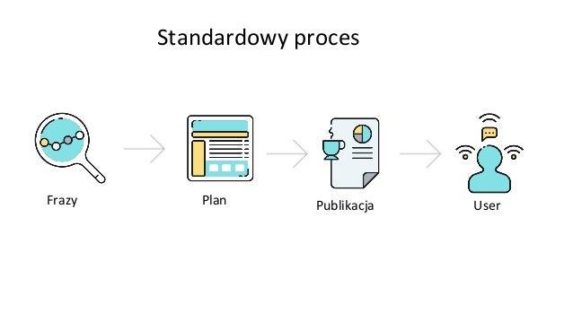 Inny proces User