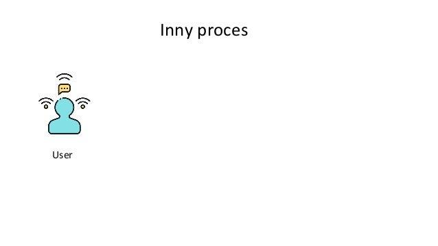 Inny proces User Plan