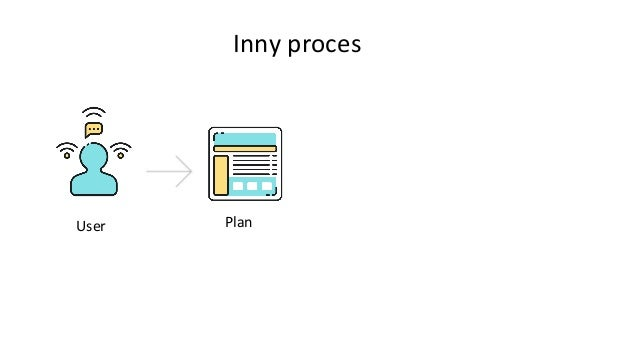 Inny proces FrazyUser Plan