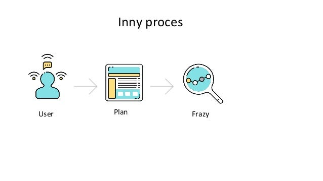 Inny proces Frazy PublikacjaUser Plan