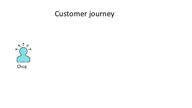 Chcę Szukam Customer journey