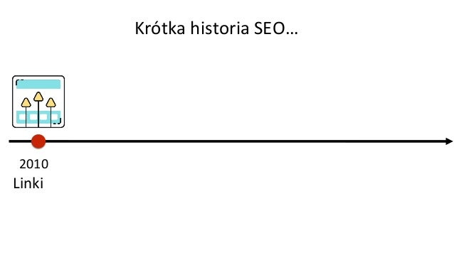 2010 Linki Krótka historia SEO…