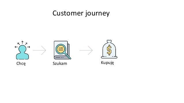 Chcę Szukam Kupuję Używam Customer journey