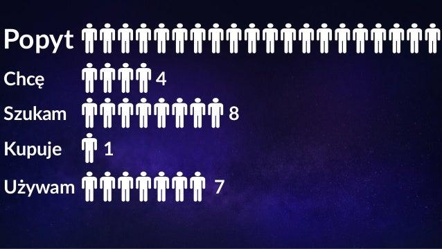 Popyt vs. Podaż Chcę Szukam Kupuję Używam Suma Popyt 23 480 62 450 7 920 38 290 132 140 Popyt % 18% 47% 6% 29% - Podaż 1 5...