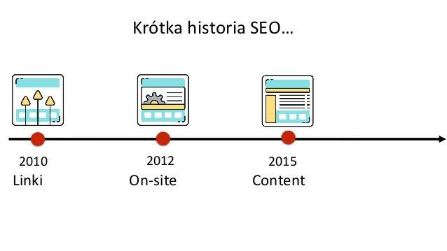 2010 Linki Krótka historia SEO… 2012 On-site 2015 Content