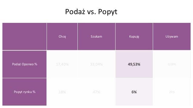 Podaż vs. Rynek Chcę Szukam Kupuję Używam Popyt 18% 47% 6% 29% auto-swiat.pl 100% 0% 0% 0% opony.com 100% 0% 0% 0% linkedi...