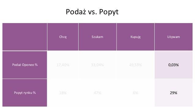 Podaż vs. Rynek Chcę Szukam Kupuję Używam Popyt 18% 47% 6% 29% ceneo.pl 3% 75% 16% 6% olx.pl 4% 69% 15% 11% mojeauto.pl 8%...