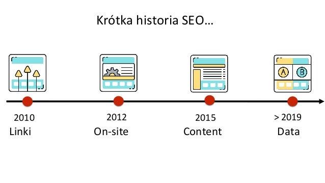2010 Linki Krótka historia SEO… 2012 On-site 2015 Content > 2019 Data