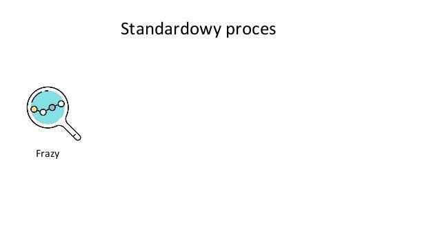 Standardowy proces Frazy Plan