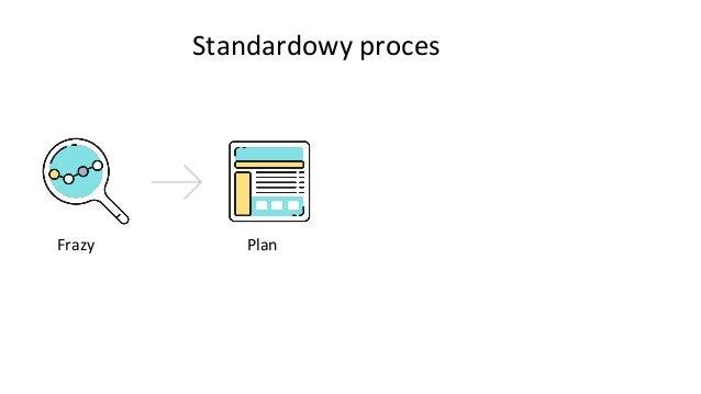 Standardowy proces Frazy Plan Publikacja