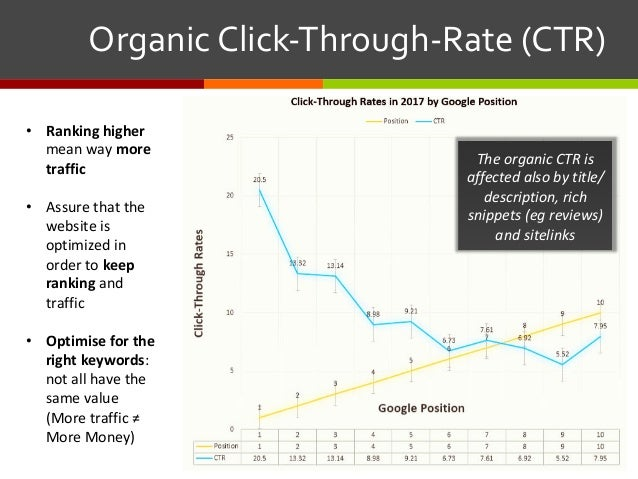 OrganicClick-Through-Rate(CTR) • Rankinghigher mean way more traffic • Assure that the website is optimized in or...