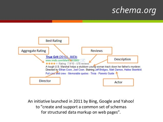 """schema.org An initiative launched in 2011 by Bing, Google and Yahoo! to """"create and support a common set of schemas for s..."""