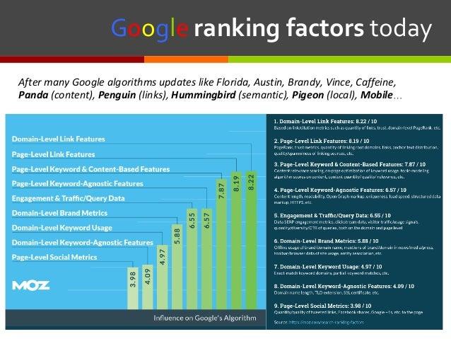 Googlerankingfactorstoday AftermanyGooglealgorithmsupdateslikeFlorida,Austin,Brandy,Vince,Caffeine, Panda(...