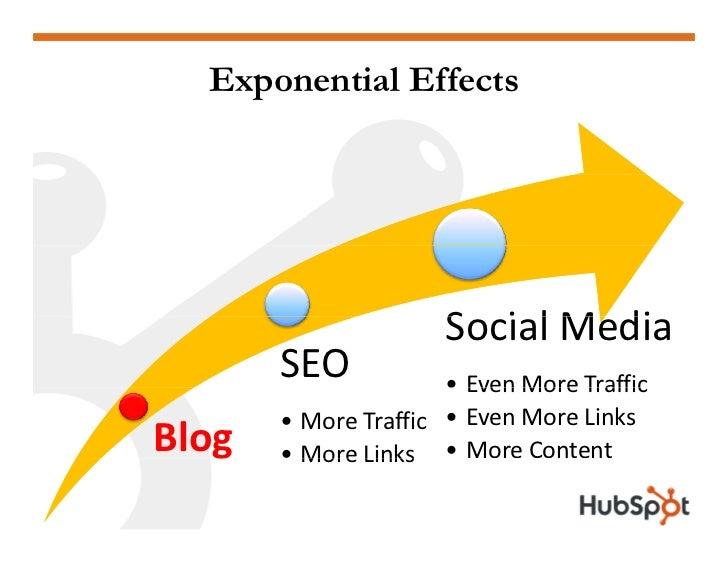Exponential Effects                           SocialMedia                       S i l M di        SEO            • Even M...