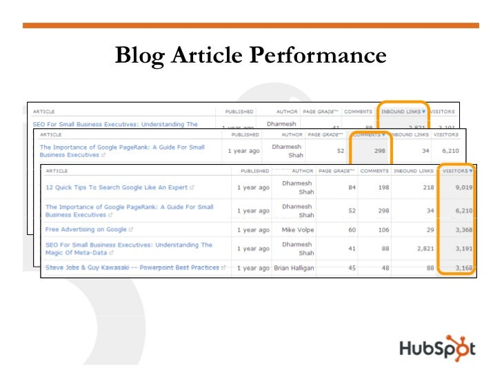 Blog Article Performance