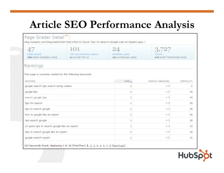 Article SEO Performance Analysis