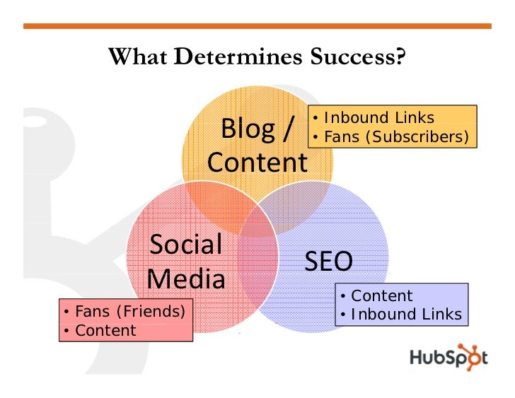 What Determines Success?                                • Inbound Links                     Blog/                     Bl...