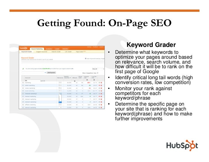 Getting Found: On-Page SEO                       Keyword Grader              •   Determine what k                  D      ...