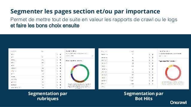 Segmenter les pages section et/ou par importance Permet de mettre tout de suite en valeur les rapports de crawl ou le logs...