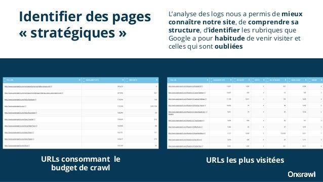 Identifier des pages « stratégiques » L'analyse des logs nous a permis de mieux connaître notre site, de comprendre sa str...