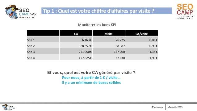 Marseille 2019#seocamp Monitorer les bons KPI CA Visite CA/visite Site 1 6 163 € 76 225 0,08 € Site 2 88 857 € 98 387 0,90...