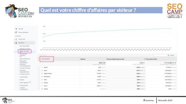 Marseille 2019#seocamp Tips 1 : Quel est votre chiffre d'affaires par visiteur ?Quel est votre chiffre d'affaires par visi...