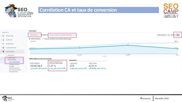 Marseille 2019#seocamp Corrélation CA et taux de conversion