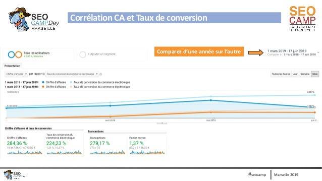 Marseille 2019#seocamp Corrélation CA et Taux de conversion Comparez d'une année sur l'autre