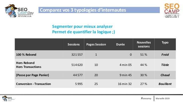 Marseille 2019#seocamp Sessions Pages Session Durée Nouvelles sessions Typo 100 % Rebond 321 557 1 0 51 % Froid Hors Rebon...